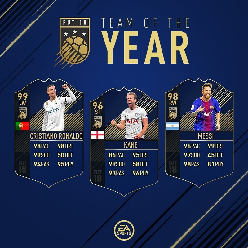 I tre attaccanti del Team of the Year 2017 in FIFA 18, Cristiano Ronaldo, Messi e Kane