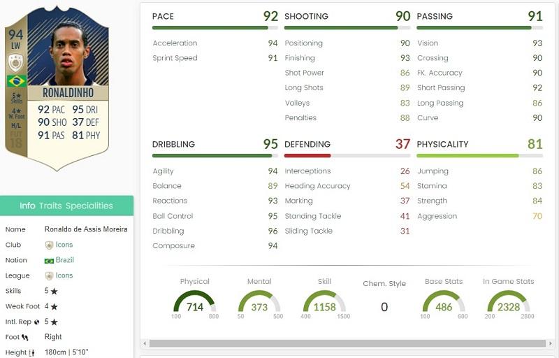 Valori specifici della carta di Ronaldinho Icon Prime overall 94