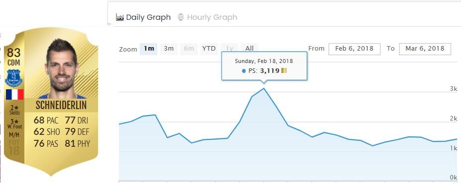 Il grafico dell'andamento del prezzo di Schneiderlin 83 in vista delle SBC con IF garantito