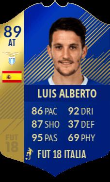 Previsione Luis Alberto Team of the Season, fra i migliori della Lazio