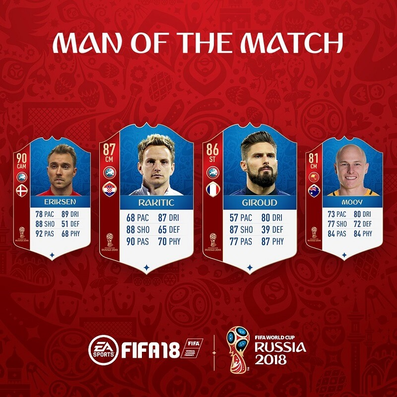 Eriksen, Rakitic, Giroud e Mooy man of the match su FUT World Cup