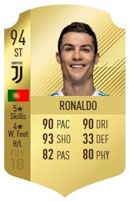Cristiano Ronaldo ATT 94 alla Juventus su FUT 18