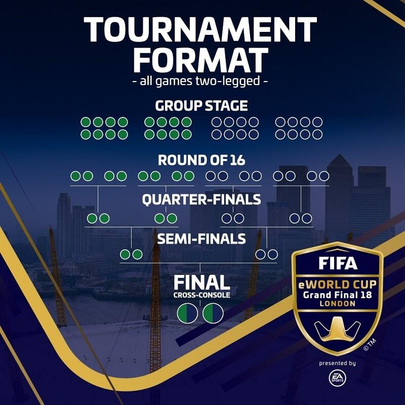 Tabellone del FIFA eWorld Cup di Londra, dal 2 al 4 agosto