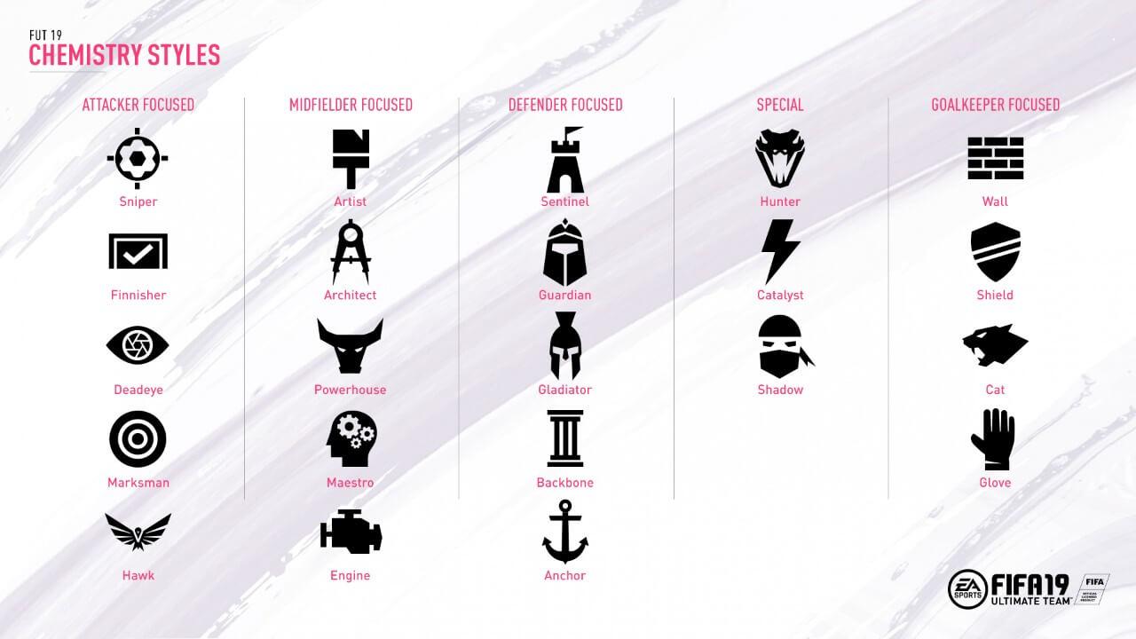 Carte stile intesa in FIFA 19, nuovi simboli