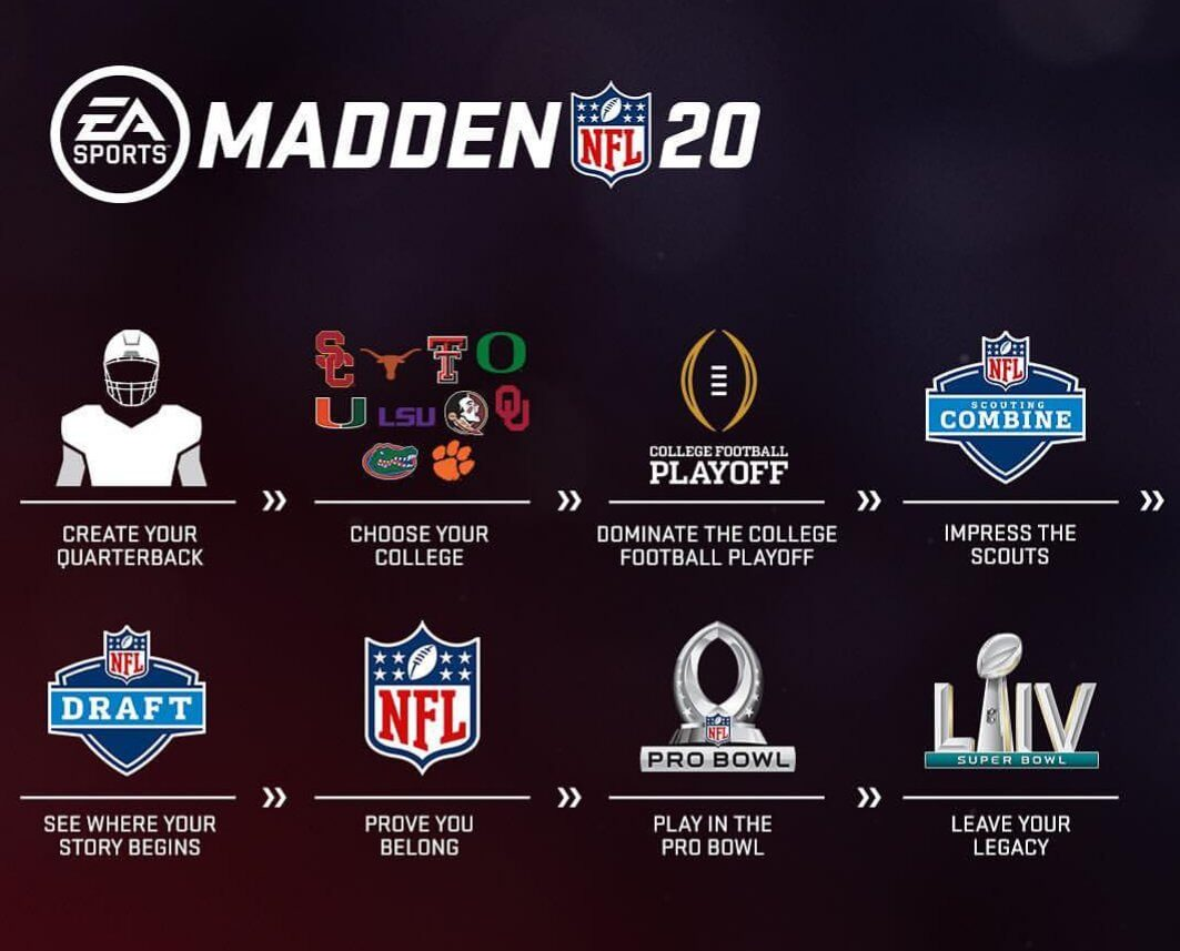 Face to Franchise - Nuova modalità carriera in Madden NFL 20