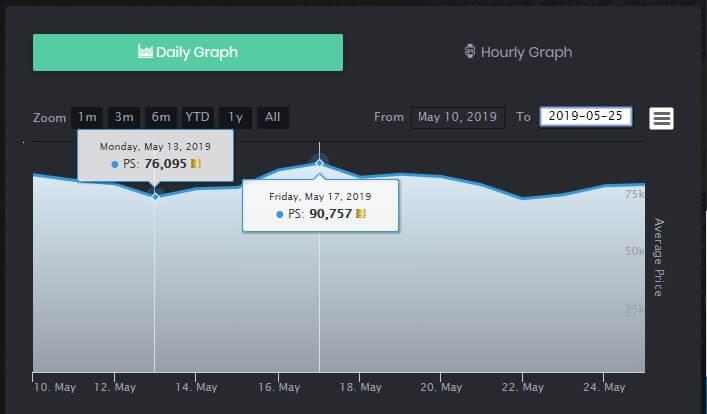 Grafico sull'andamento del prezzo di Di Maria MOTM 89