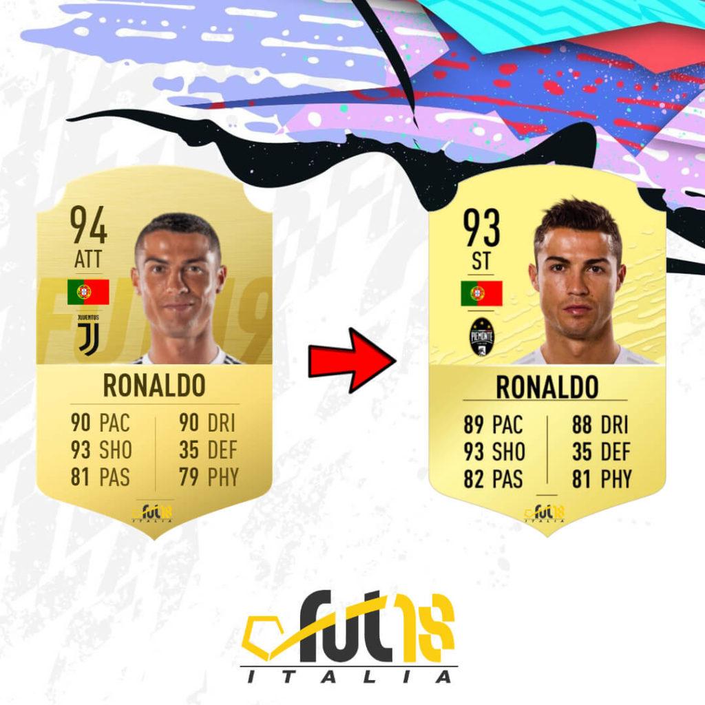 Cristiano Ronaldo Fifa 20 Rating