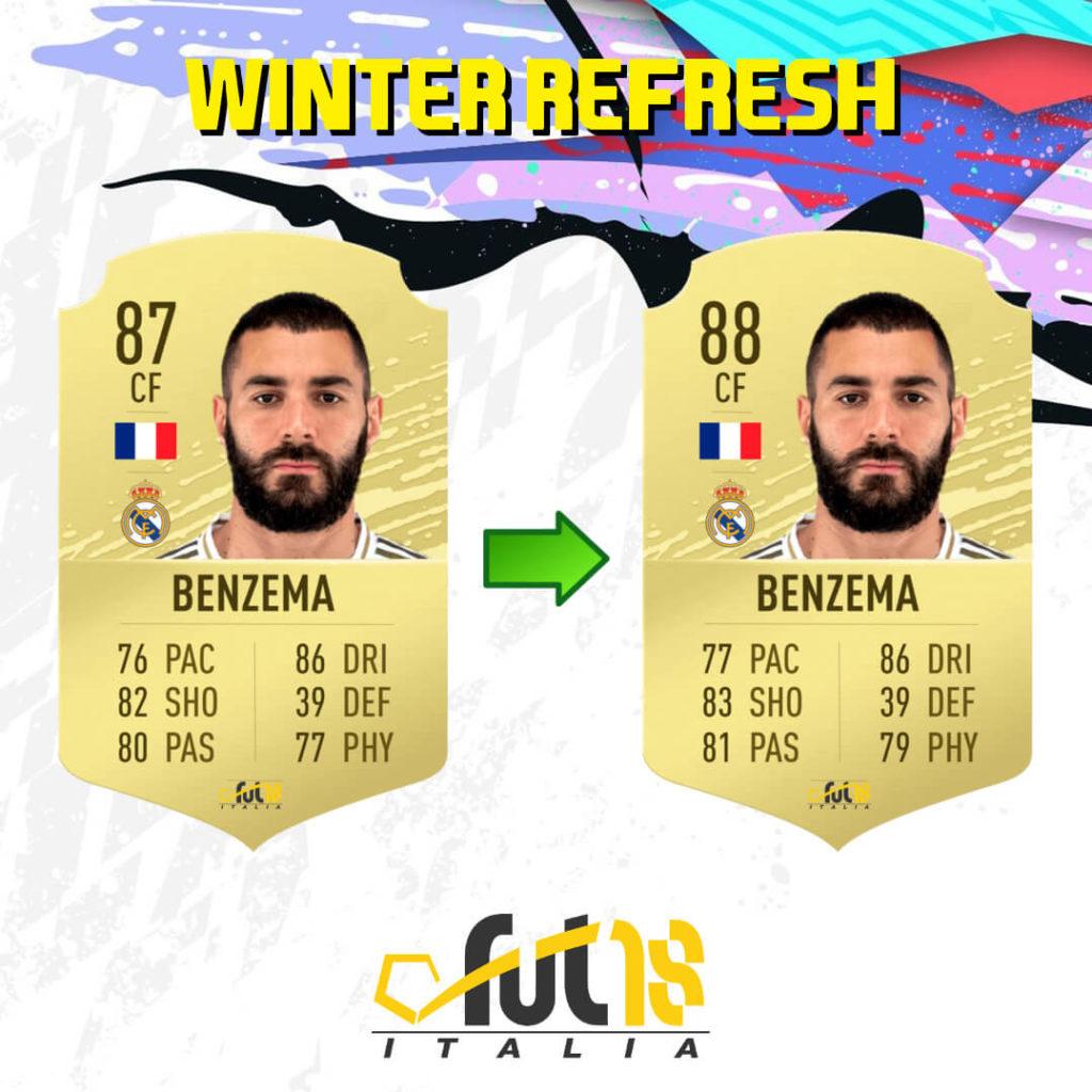 FIFA 20: Karim Benzema Winter Refresh ratings upgrade