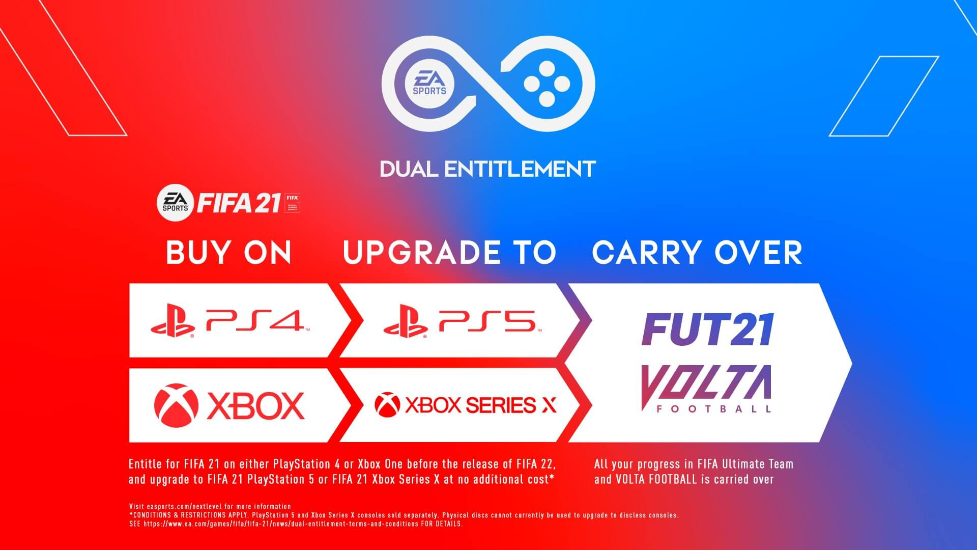 FIFA 21 Next Level - upgrade gratuito alle console di next-gen