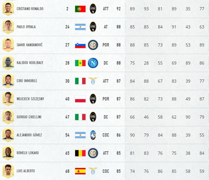 FIFA 21 ratings: i migliori giocatori della Serie A Tim