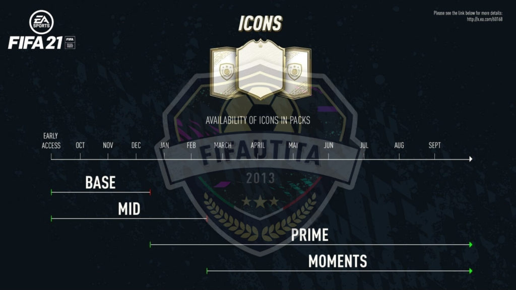 Rilascio delle Icon in FIFA 21 Ultimate Team