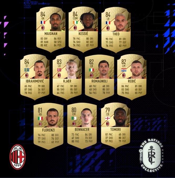 FIFA 22: Milan ratings