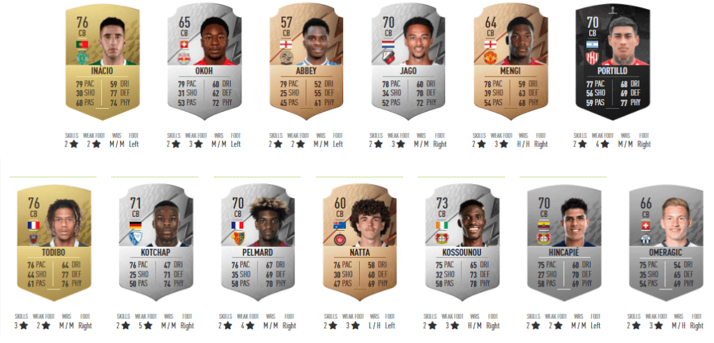 FIFA 22: TOP DC under 21 più veloci